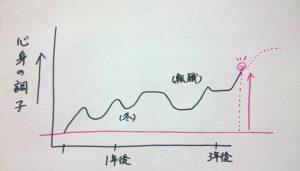 心身の調子グラフ